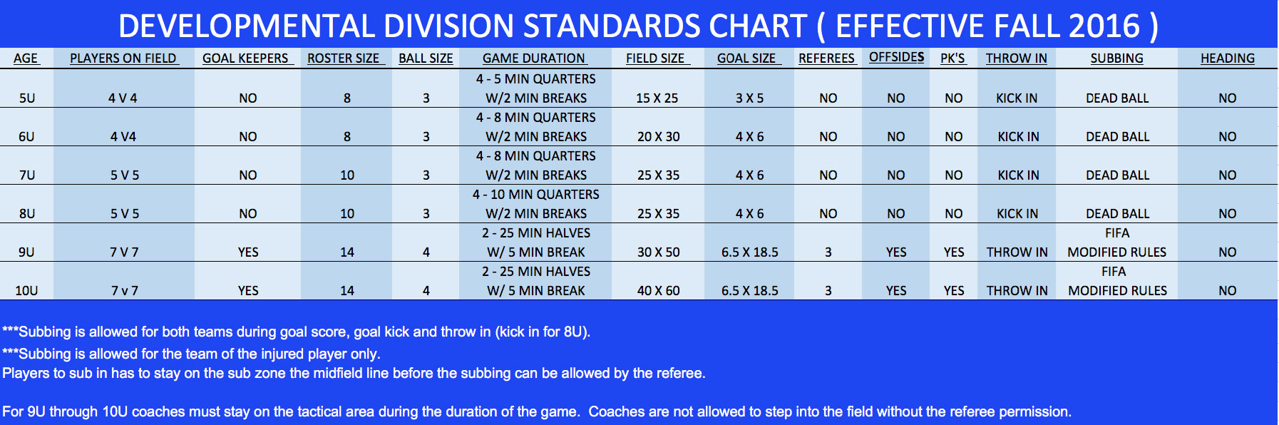 US Soccer Developments Division Standards
